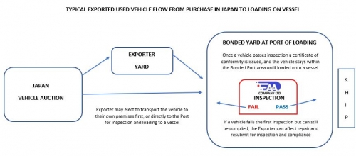 Flow of vehicles for export